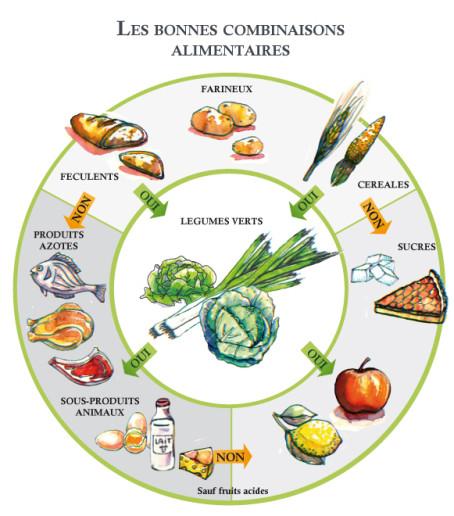 comment augmenter bon cholesterol
